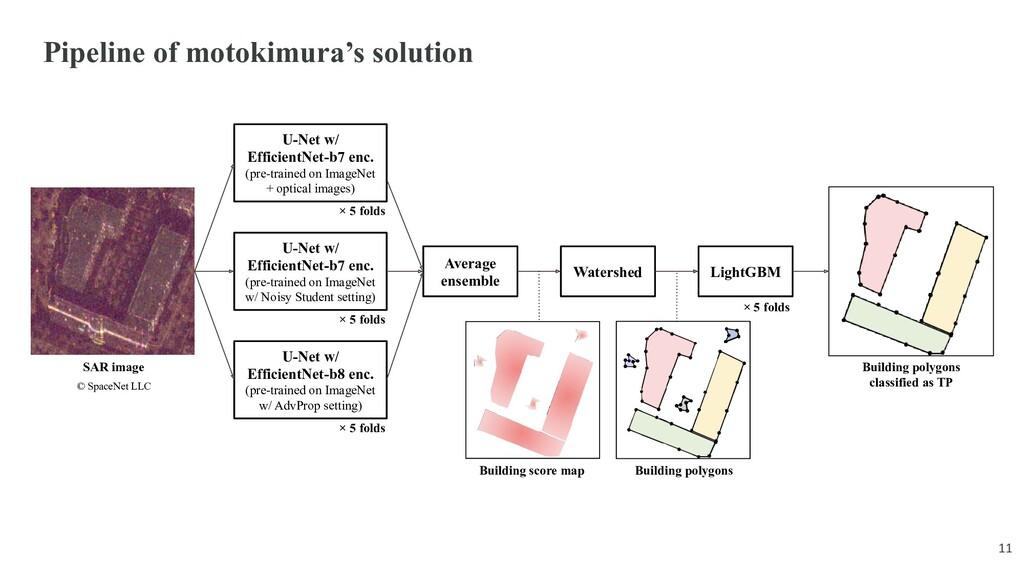 Pipeline of motokimura's solution U-Net w/ Effi...