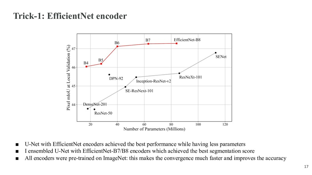Trick-1: EfficientNet encoder ■ U-Net with Effi...