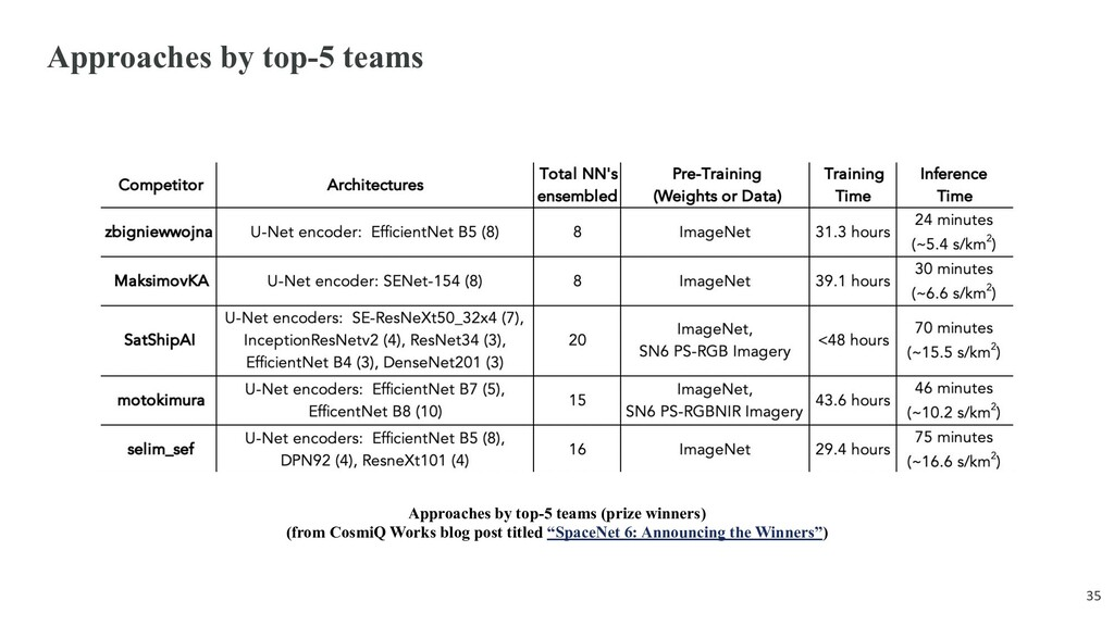 Approaches by top-5 teams 35 Approaches by top-...