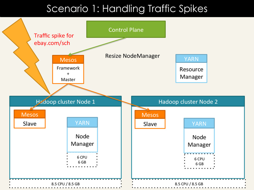 Scenario 1: Handling Traffic Spikes Resource	