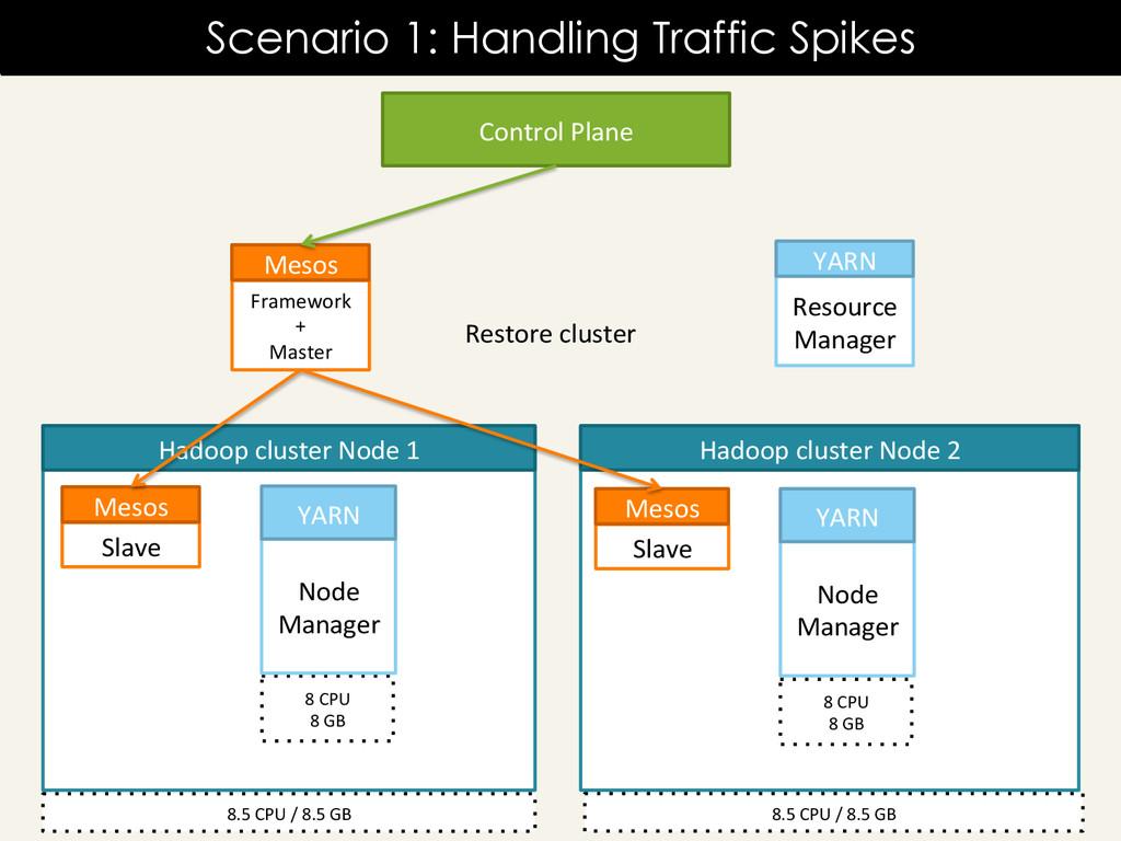 Scenario 1: Handling Traffic Spikes Resource ...