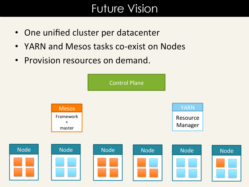 • One unified cluster per datacente...