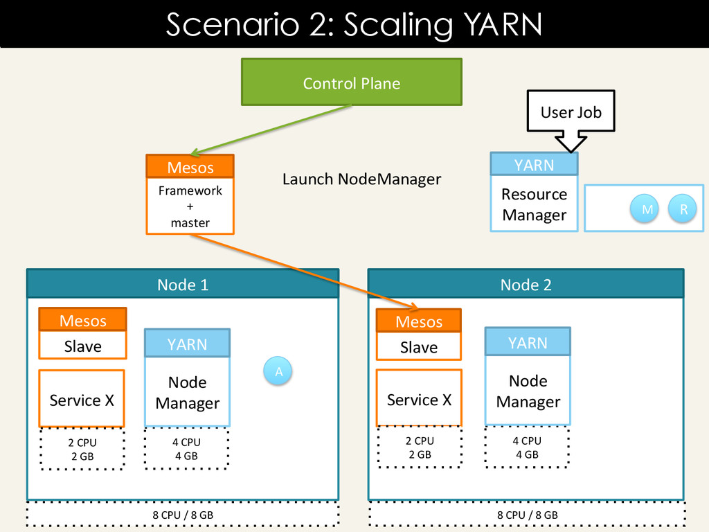 Scenario 2: Scaling YARN Resource	