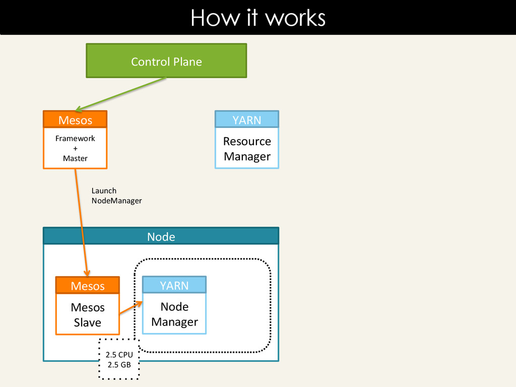 How it works Resource	