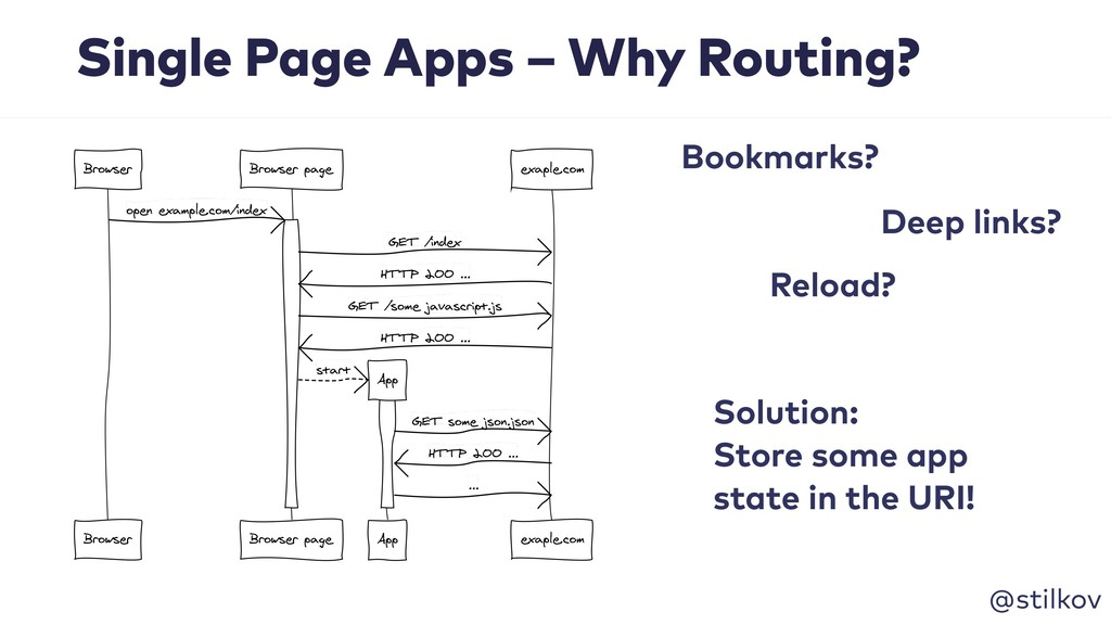 @stilkov Single Page Apps – Why Routing? Soluti...