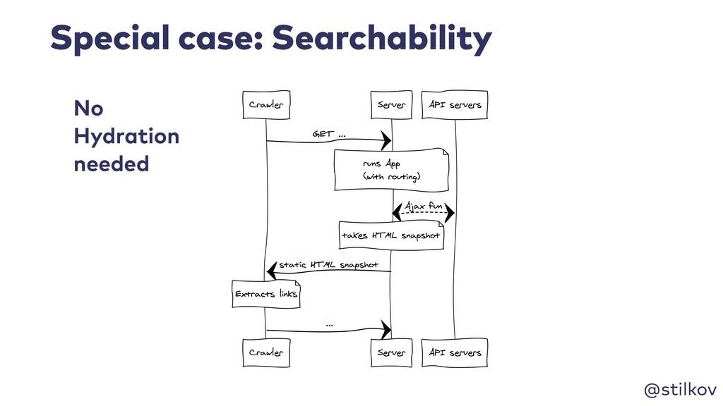 @stilkov Special case: Searchability No Hydrati...