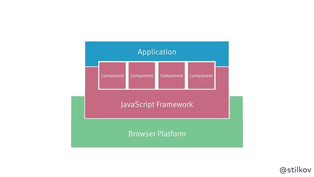 @stilkov Browser Platform Component Application...