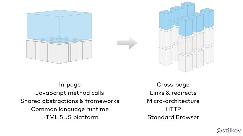 @stilkov In-page Cross-page JavaScript method c...