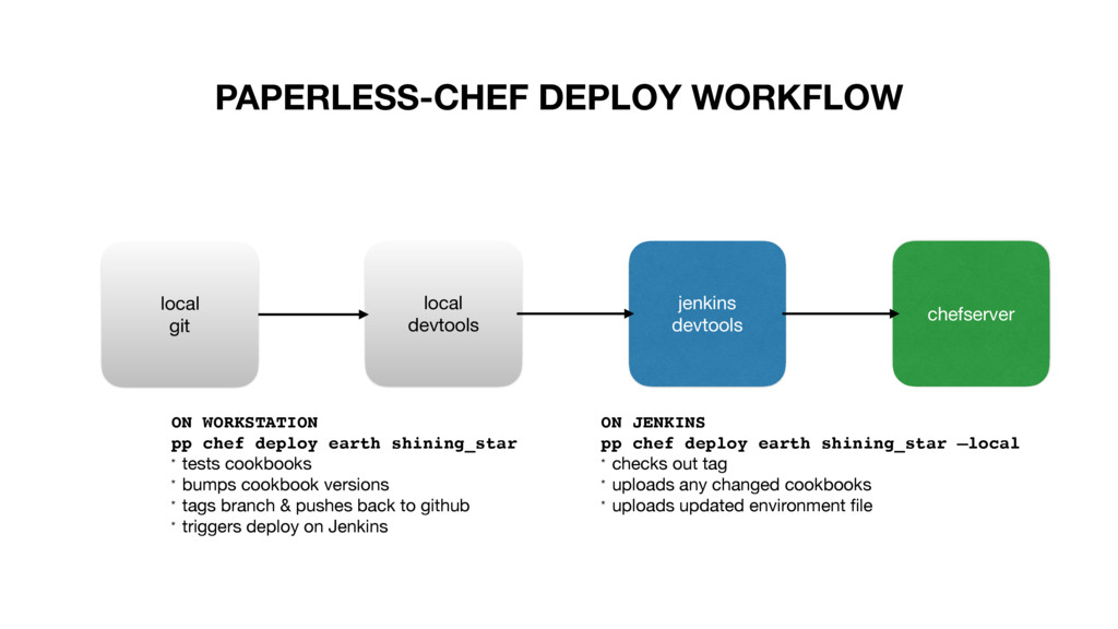 PAPERLESS-CHEF DEPLOY WORKFLOW local  git local...