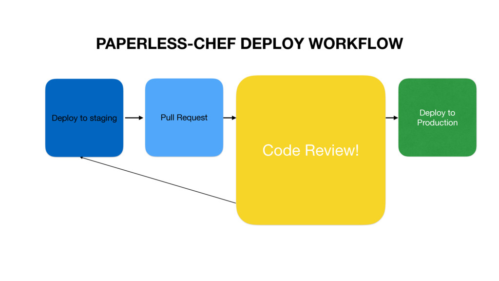 PAPERLESS-CHEF DEPLOY WORKFLOW Deploy to stagin...