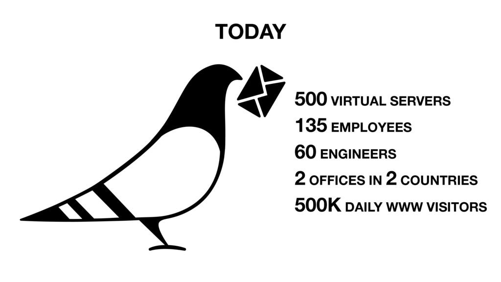 TODAY 500 VIRTUAL SERVERS 135 EMPLOYEES 60 ENGI...