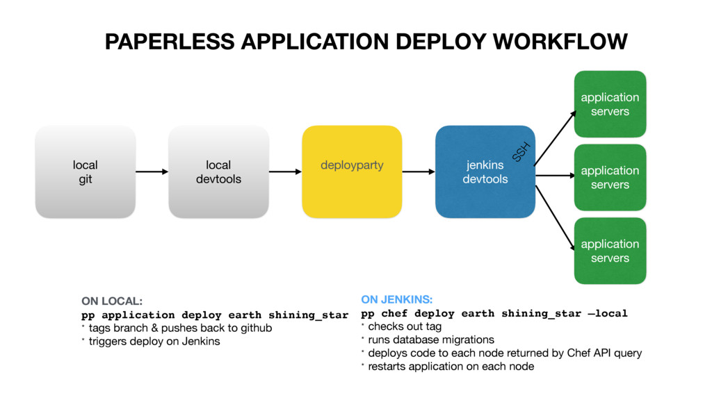PAPERLESS APPLICATION DEPLOY WORKFLOW local  gi...