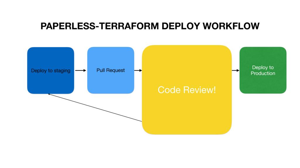 PAPERLESS-TERRAFORM DEPLOY WORKFLOW Deploy to s...