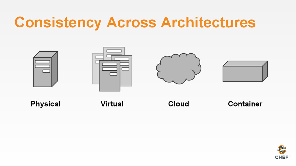 Consistency Across Architectures Physical Virtu...