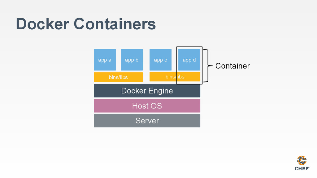Docker Containers Server Host OS bins/libs app ...