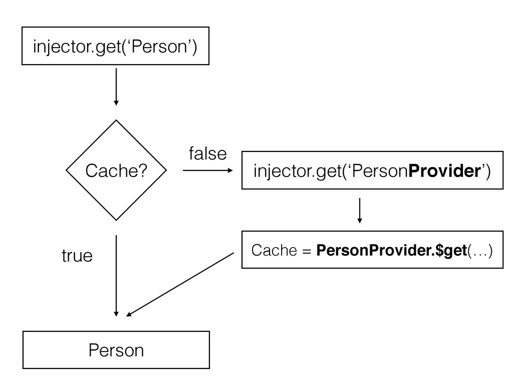 Cache? false true injector.get('Person') Person...