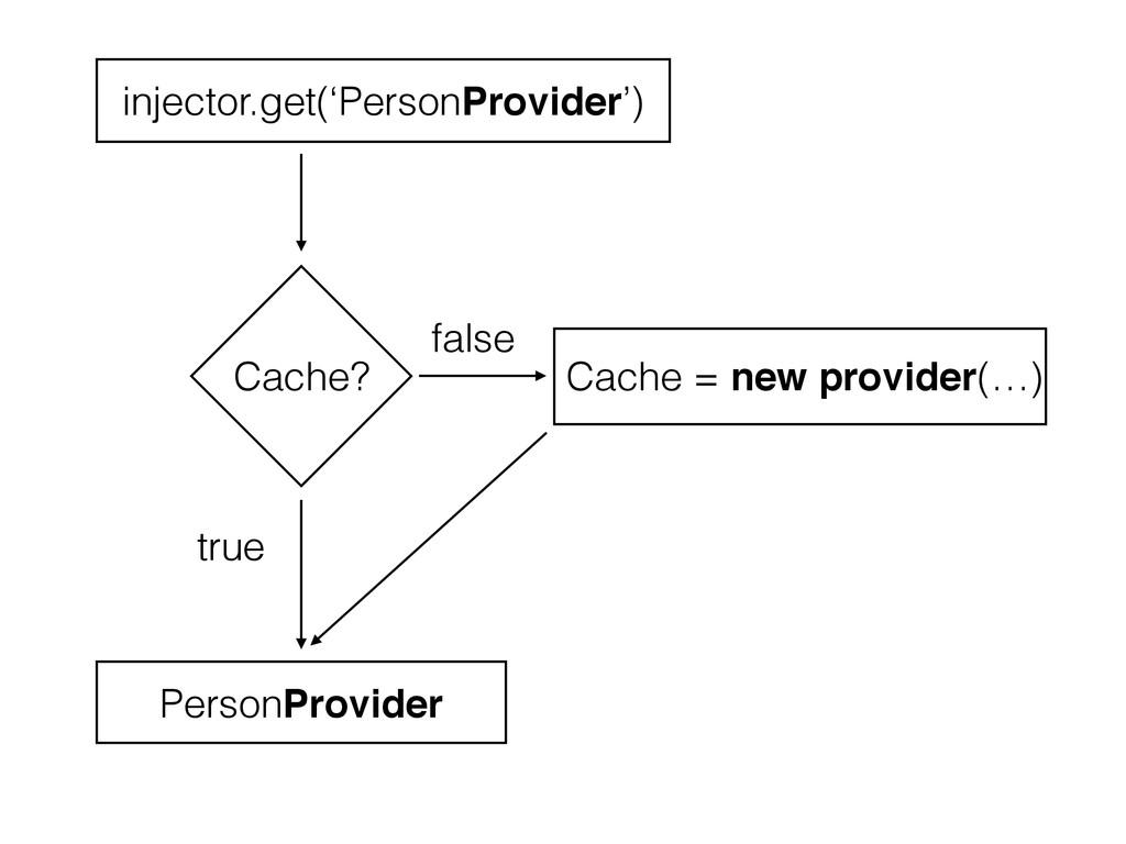 Cache? Cache = new provider(…) false true injec...