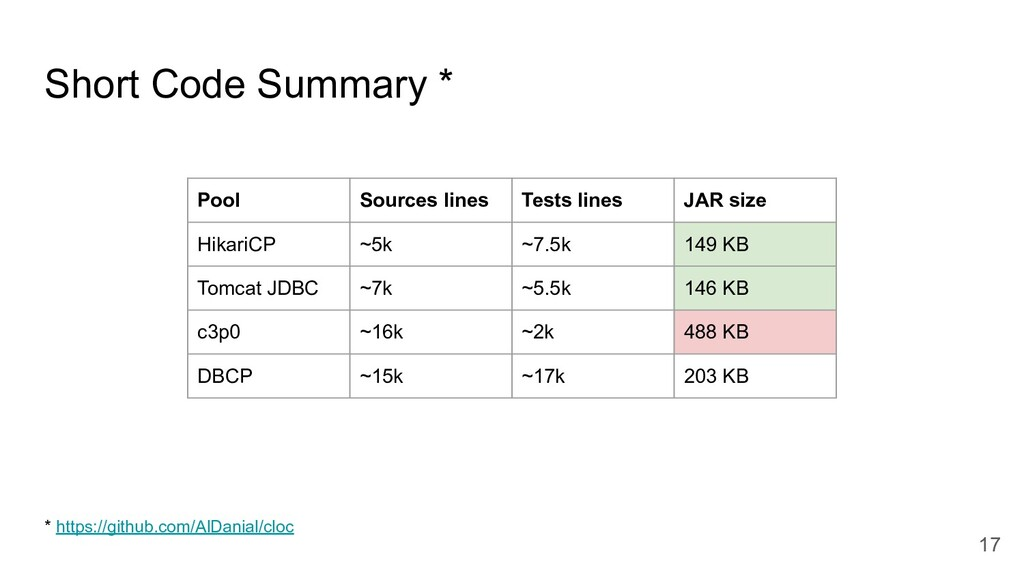 Short Code Summary * Pool Sources lines Tests l...