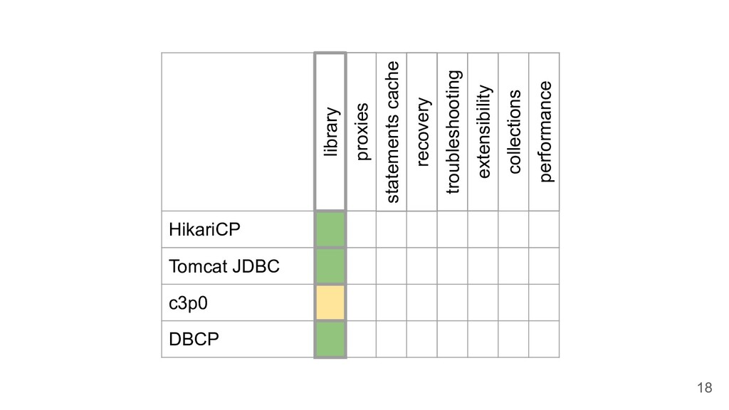 HikariCP Tomcat JDBC c3p0 DBCP proxies collecti...