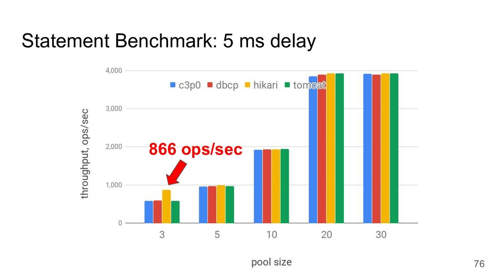 Statement Benchmark: 5 ms delay 76 866 ops/sec