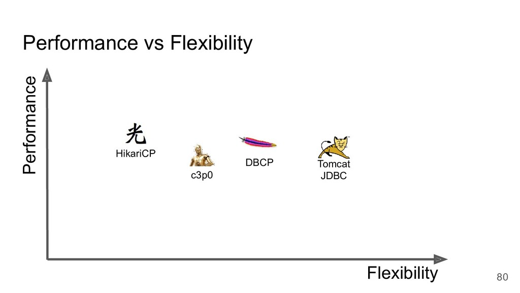 Performance vs Flexibility Flexibility DBCP Per...