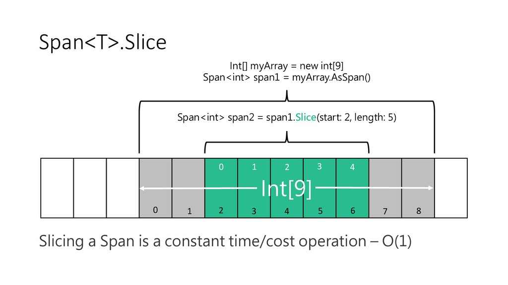 Span<T>.Slice Slicing a Span is a constant time...