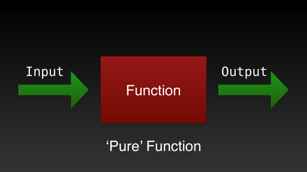 Function Input Output 'Pure' Function