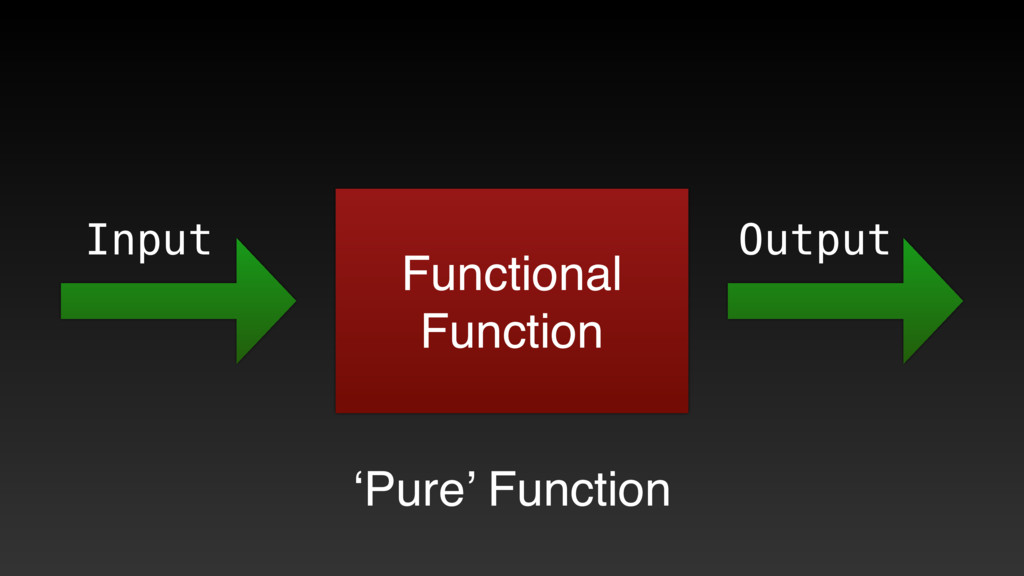 Functional Function Input Output 'Pure' Function