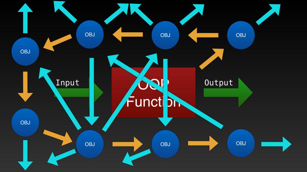 OOP Function Input Output OBJ OBJ OBJ OBJ OBJ O...