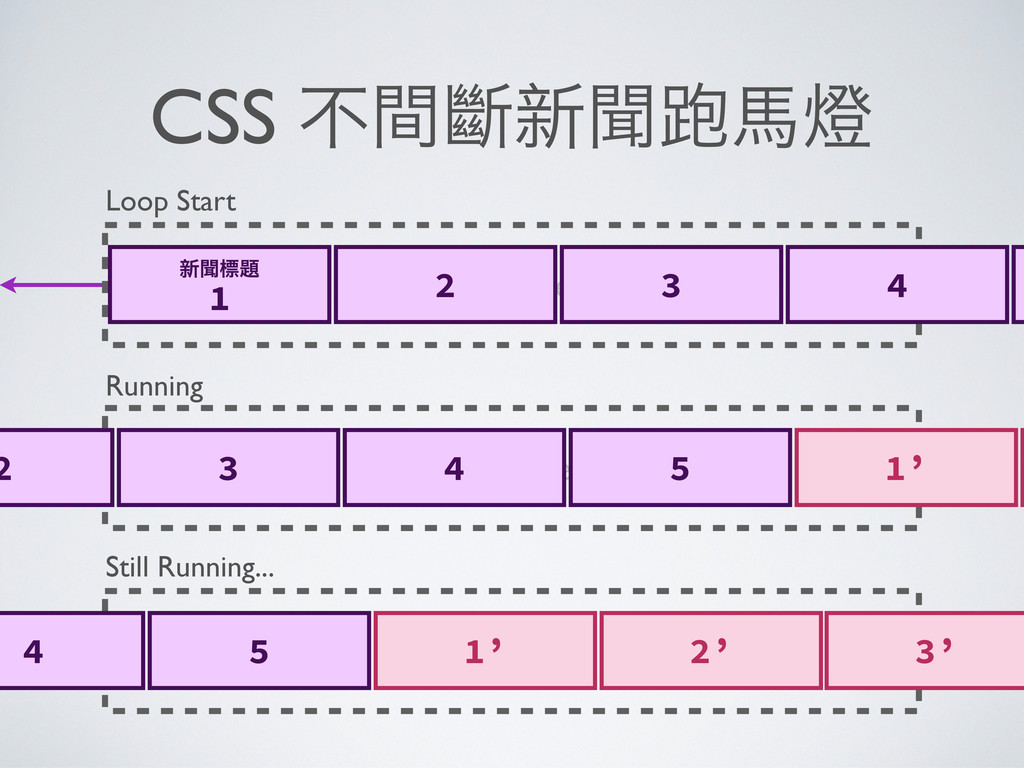 CSS ҂ᾇỗྍ↙Ẻ Container Container Container Loop...