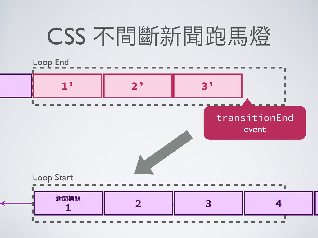 CSS ҂ᾇỗྍ↙Ẻ Container Loop Start ྍ↙Ṍⅳ 1 2 3 4 ...