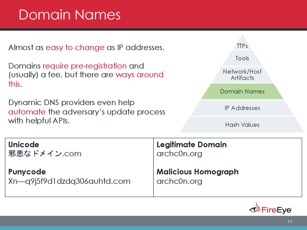 13 TTPs Tools Network/Host Artifacts Domain Nam...