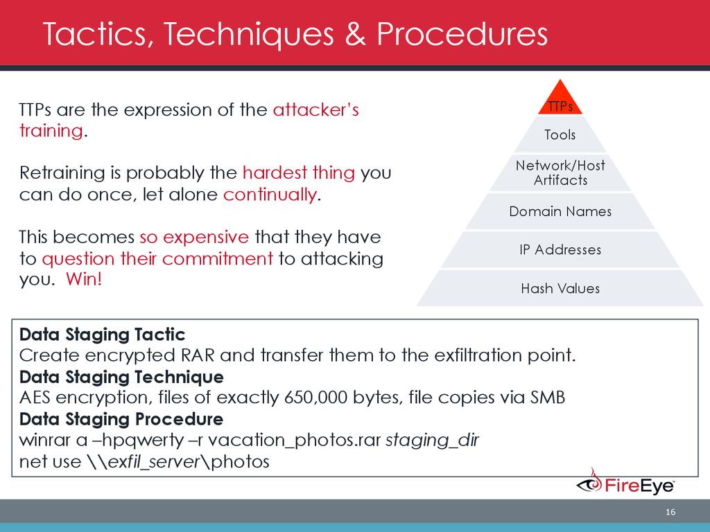 16 TTPs Tools Network/Host Artifacts Domain Nam...