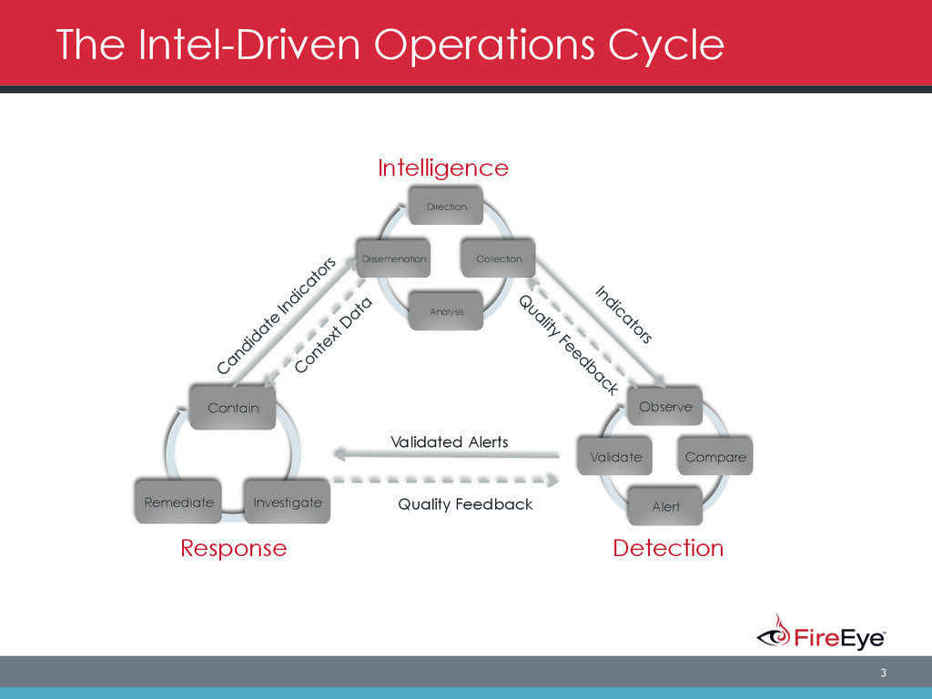 3 The Intel-Driven Operations Cycle Direction C...