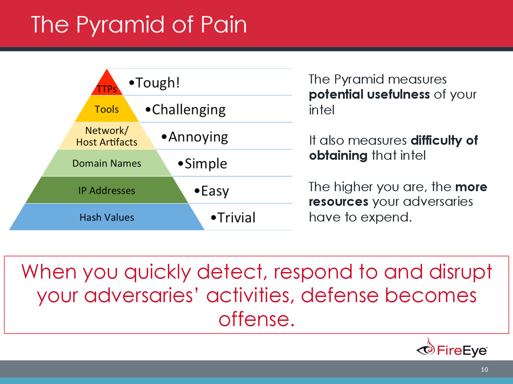 10 The Pyramid of Pain The Pyramid measures pot...