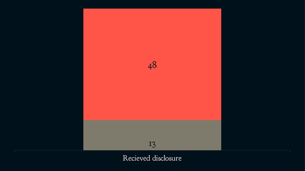 Recieved disclosure 13 48