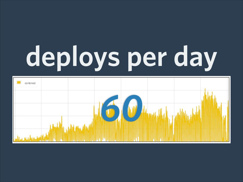 60 deploys per day