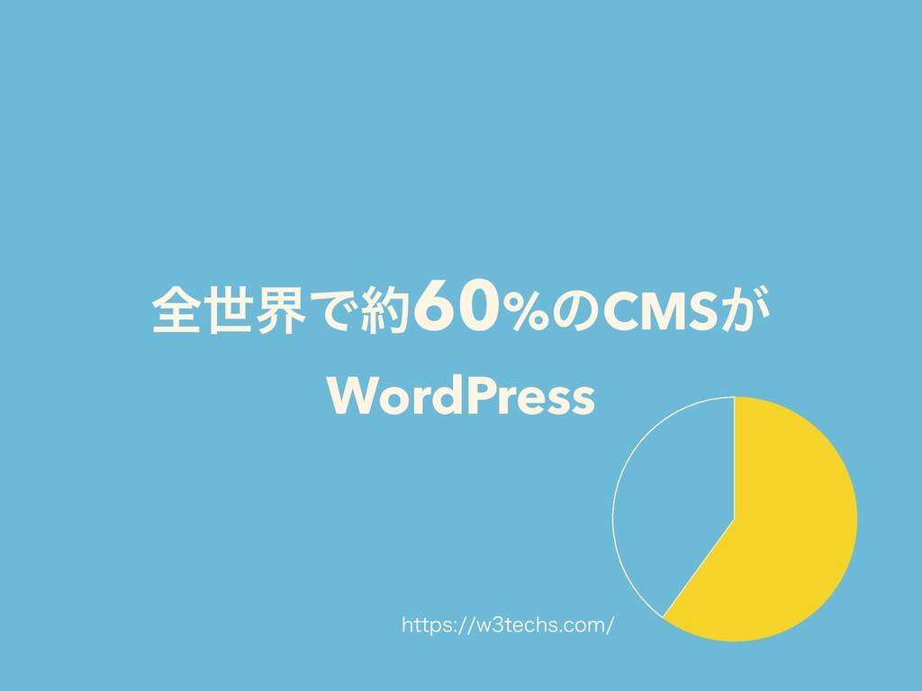 શੈքͰ໿60%ͷCMS͕ WordPress IUUQTXUFDITDPN