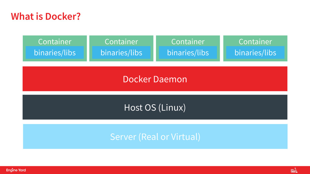 Container What is Docker? Host OS (Linux) Serve...