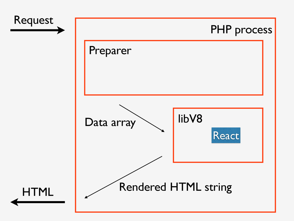 Request HTML Preparer libV8 React PHP process D...