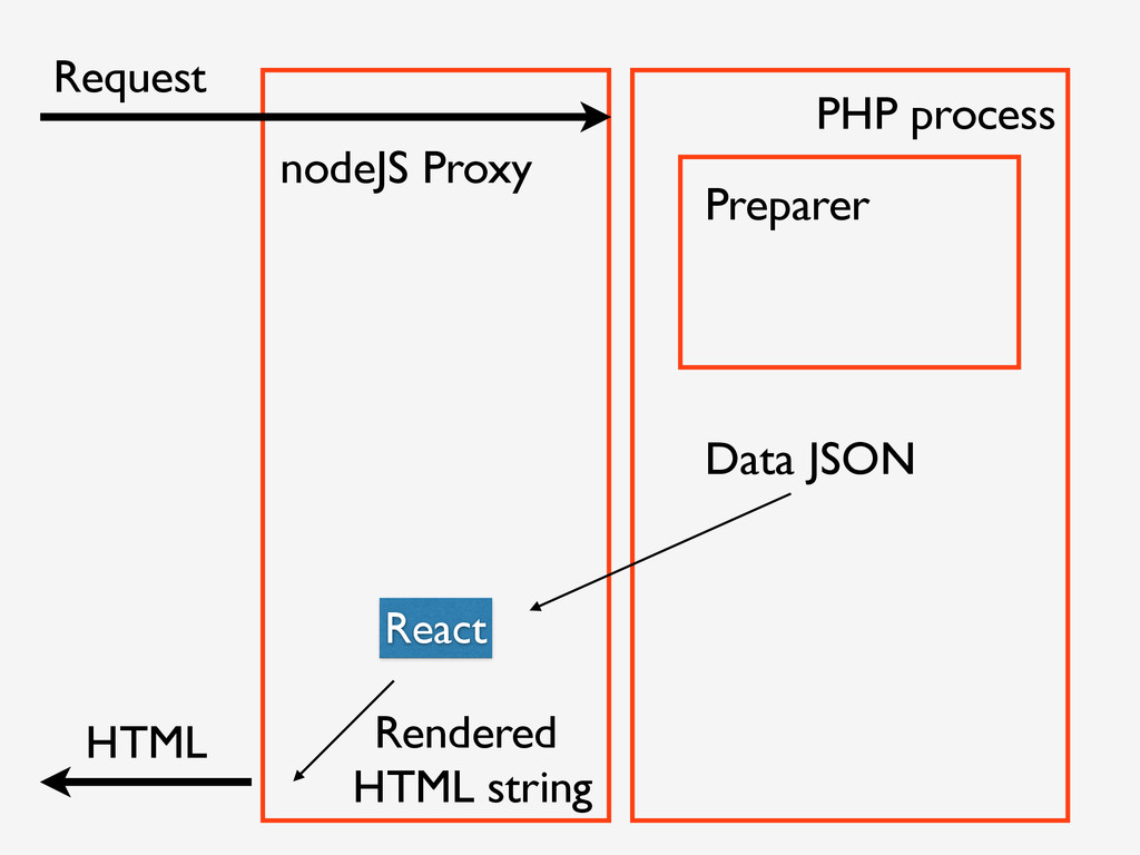 Request HTML Preparer nodeJS Proxy React PHP pr...