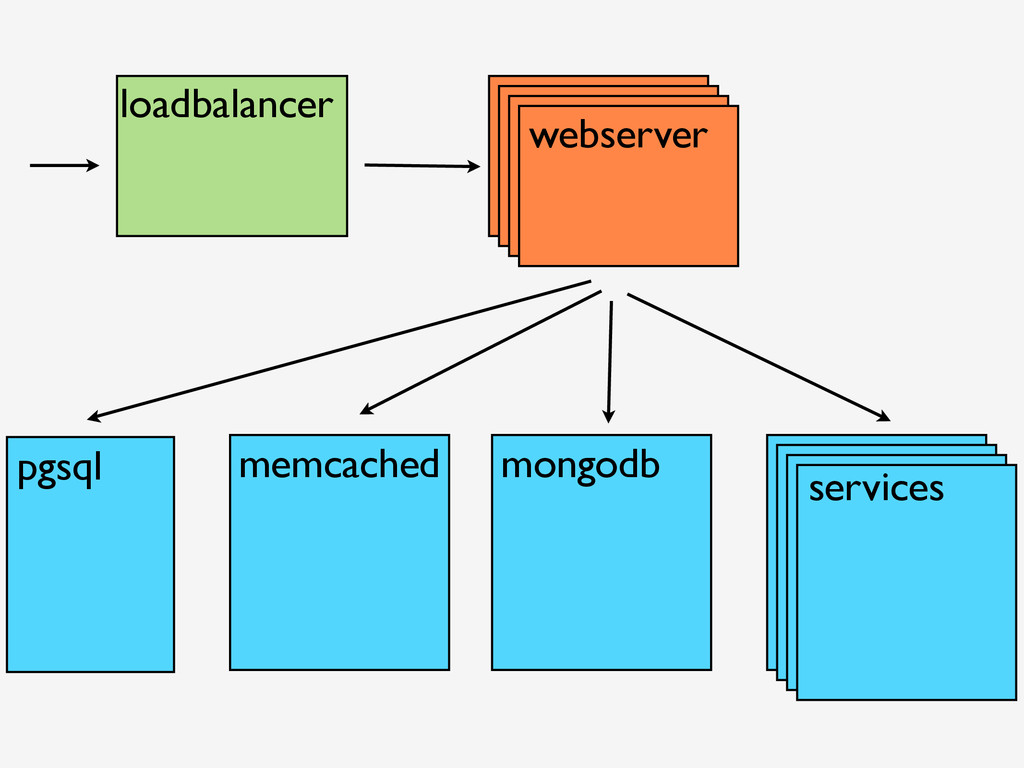 webserver loadbalancer pgsql memcached mongodb ...