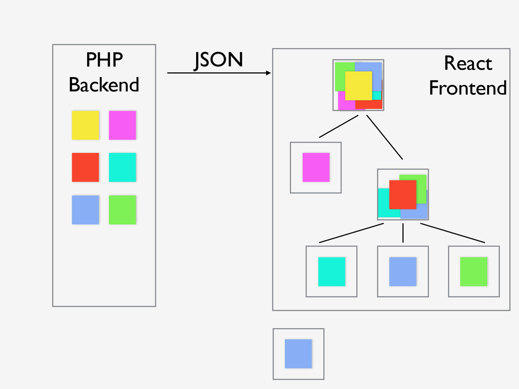 PHP Backend JSON React Frontend