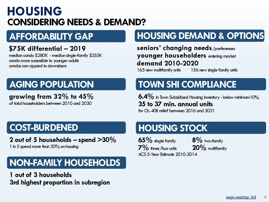 mapc.ma/rmp_3rd 4 HOUSING COST-BURDENED 2 out o...