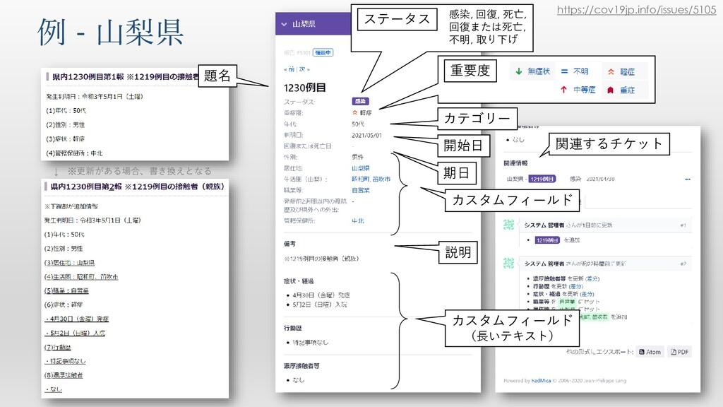 例 - 山梨県 https://cov19jp.info/issues/5105 ↓ ※更新が...