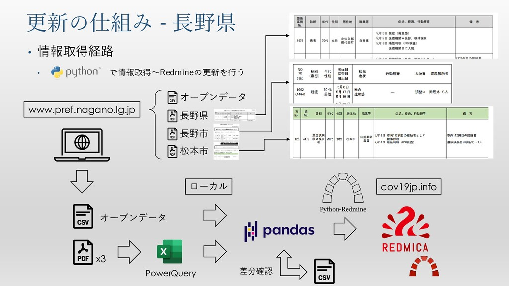 更新の仕組み - 長野県 www.pref.nagano.lg.jp cov19jp.info...