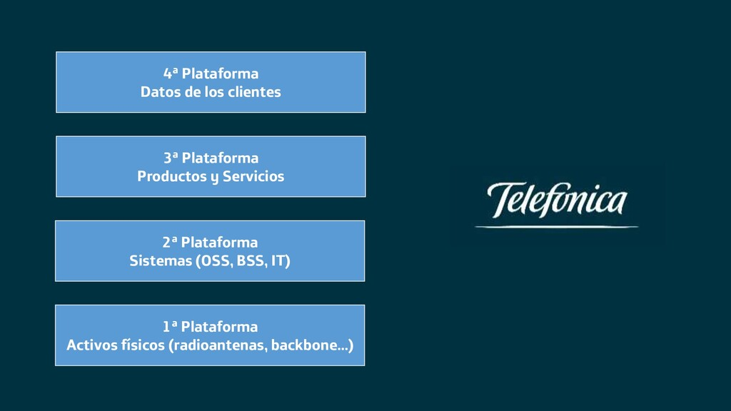 4ª Plataforma Datos de los clientes 3ª Platafor...