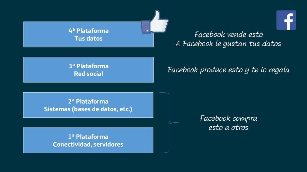 4ª Plataforma Tus datos 3ª Plataforma Red socia...