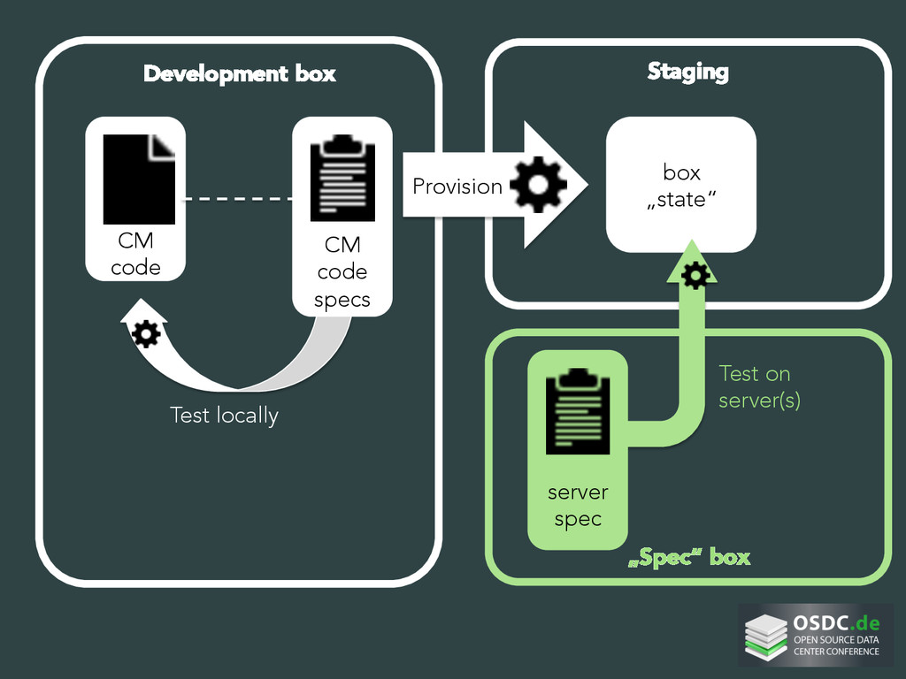Development box     CM code Staging Prov...