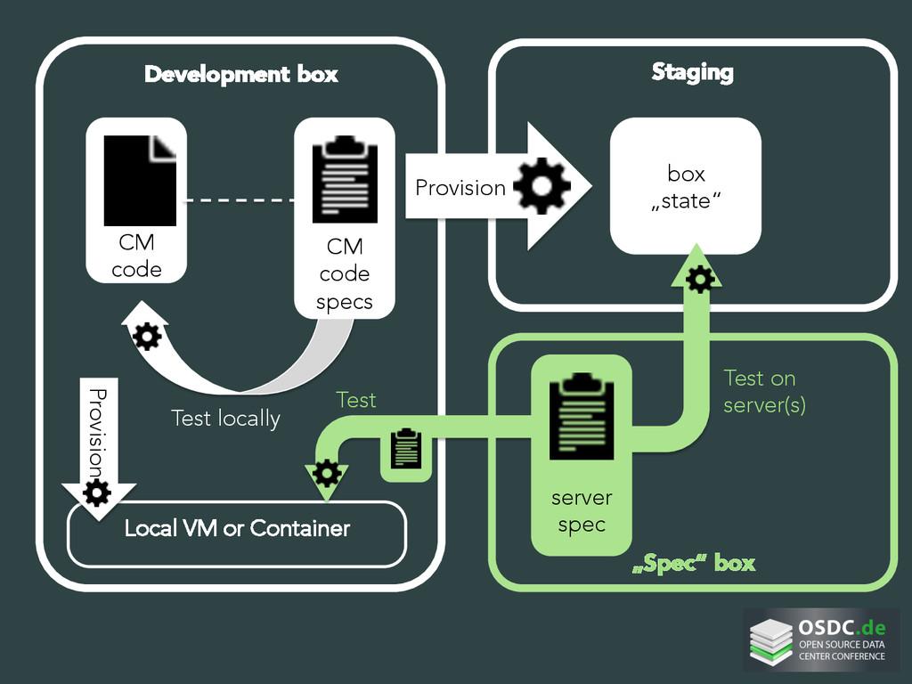 Development box     CM code Staging Loca...